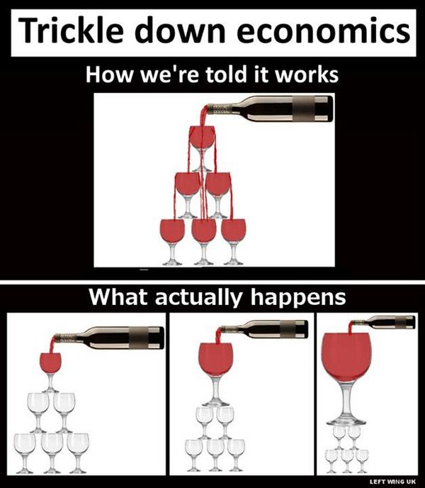 trickledown_theory-vs-practice